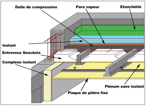 Toiture terrasse traitez le pont thermique et le point for Isolation toiture terrasse bois