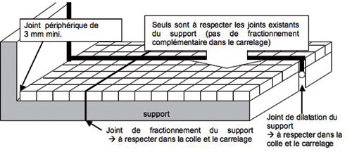 Carreler une terrasse attention aux contraintes - Joint de fractionnement ...