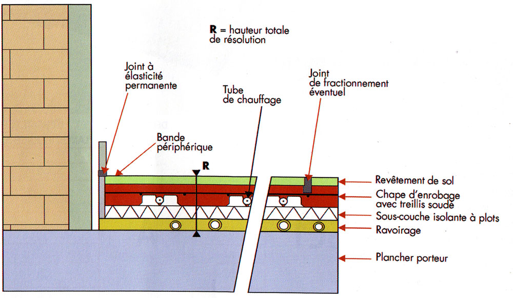 Chapes fluides ou traditionnelles solutions ma onnerie for Chape sur plancher chauffant