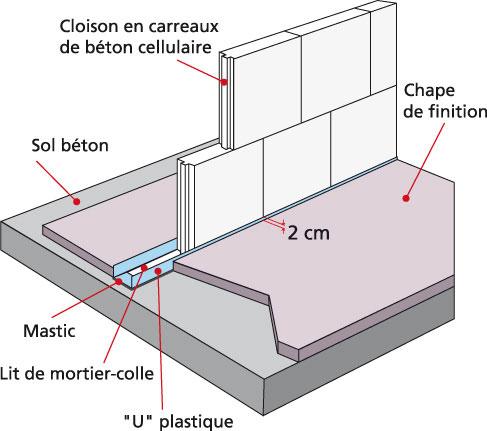 cloisons ma onn es un prochain dtu et de nouvelles exigences. Black Bedroom Furniture Sets. Home Design Ideas
