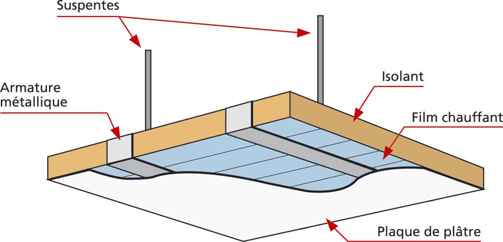 Panneau rayonnant principe de fonctionnement - Chauffage electrique plafond ...