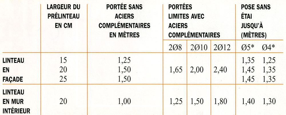 Gagnez Du Temps Avec Les Pr 233 Linteaux En B 233 Ton Pr 233 Contraint