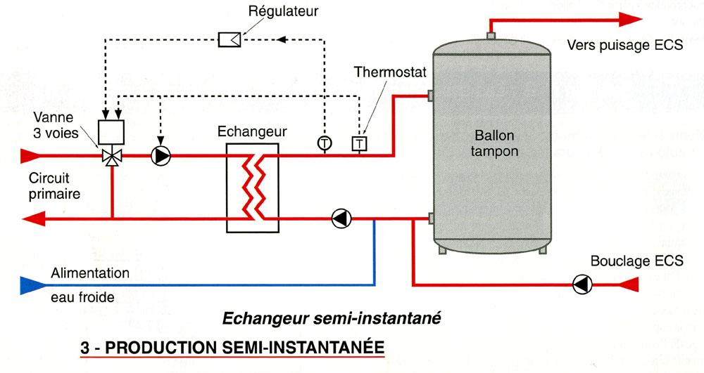 Production d ecs faites le bon choix solutions chauffage for Chaudiere murale gaz avec eau chaude sanitaire instantanee