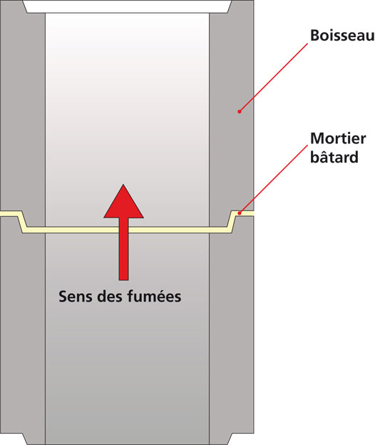 Gros plan sur un dtu conduits de fum e ma onn s b ton ou for Difference entre beton et mortier