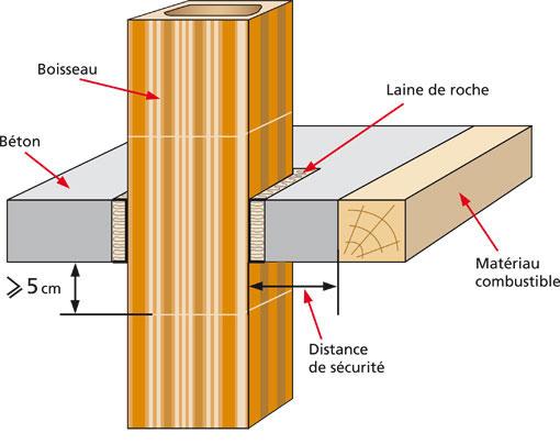 Gros plan sur un dtu conduits de fum e ma onn s b ton ou - Reglementation conduit de cheminee exterieur ...