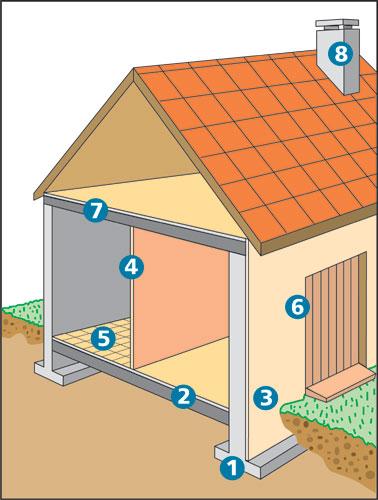 Points sensibles de la maison individuelle respecter les dtu et les - Drainage terrain argileux maison ...