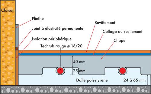 Les planchers chauffants eau chaude chauffage r glementation for Hauteur d un radiateur par rapport au sol