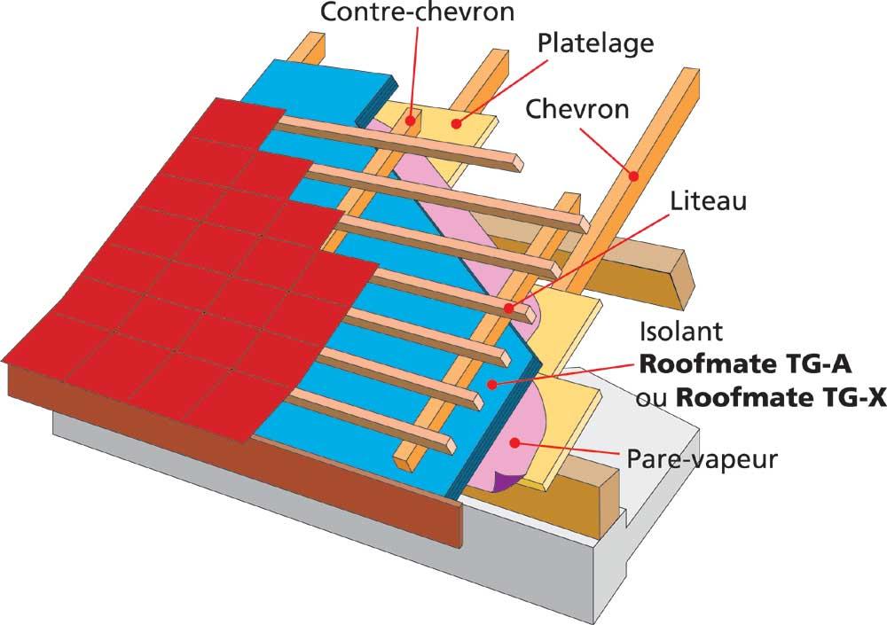 Isolation toiture par l exterieur toit plat devis for Cout d une isolation par l exterieur