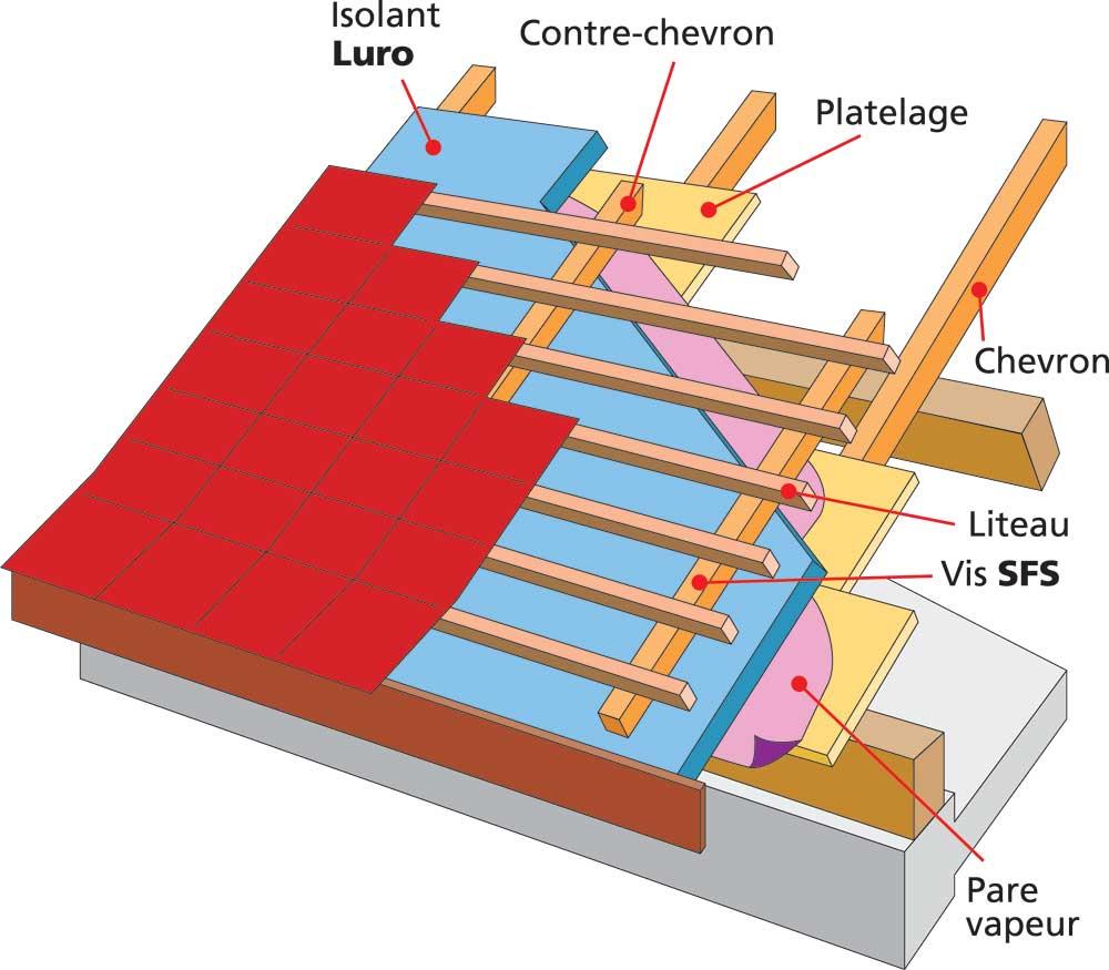 les panneaux isolants panneaux ou sarking solutions. Black Bedroom Furniture Sets. Home Design Ideas