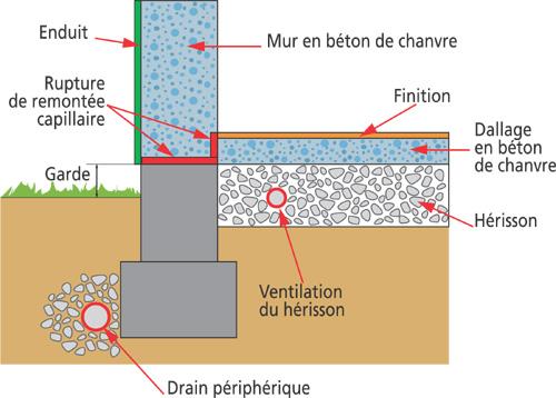temps de sechage dalle beton | ikeasia