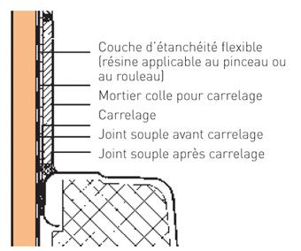 cloisons humides quel parement en plaques hydrofuges solutions. Black Bedroom Furniture Sets. Home Design Ideas