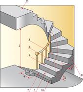 Chauffage Electrique Comparez Plan Coffrage Escalier Beton
