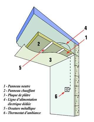 plafonds rayonnants version eau ou lectricit solutions. Black Bedroom Furniture Sets. Home Design Ideas