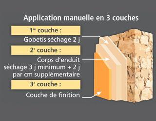 Enduits la chaux quel type d application en r novation for Dosage enduit a la chaux