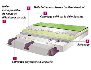 Construction neuve pour des planchers bas super - Isolation dalle sur terre plein rt 2012 ...