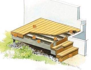 terrasse bois epaisseur