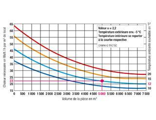 Chauffage de chantier des syst mes adapt s aux pros for Calcul de puissance chauffage