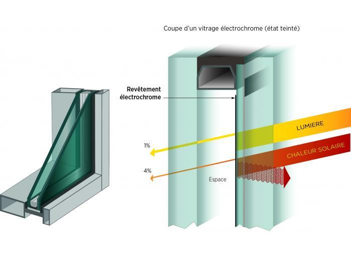 les ambitions du vitrage actif nouvelle g n ration r v l es. Black Bedroom Furniture Sets. Home Design Ideas