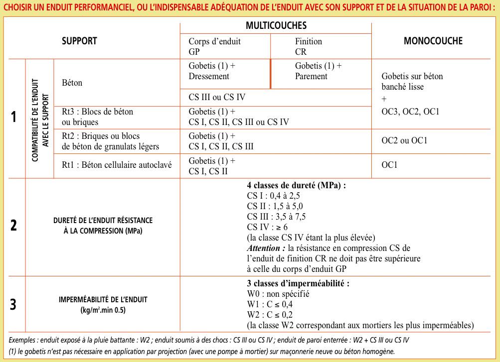 Publication Du Nf Dtu  Enduits Maonnerie Rglementation