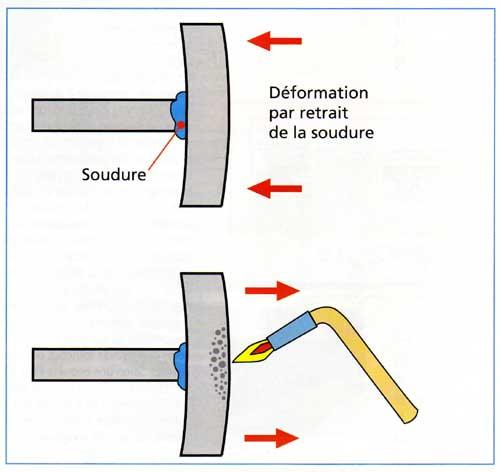 redresser des tubes ou profils d form s par soudage plomberie. Black Bedroom Furniture Sets. Home Design Ideas