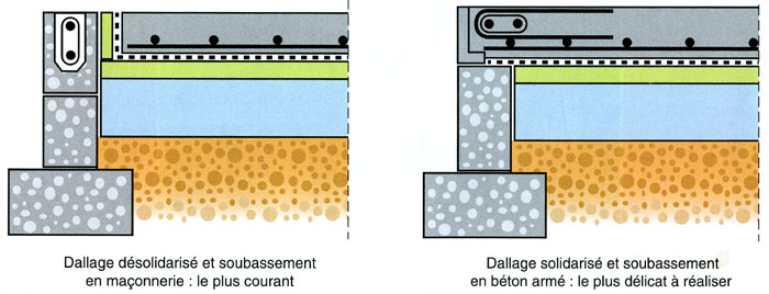 Dtu 13 3 le dallage 120 mm d paisseur minimum ma onnerie for Vide sanitaire ou pas