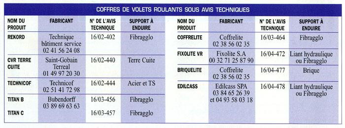Les Enduits Extérieurs Sur Les Coffres De Volets Roulants - Enduit chaux exterieur dosage