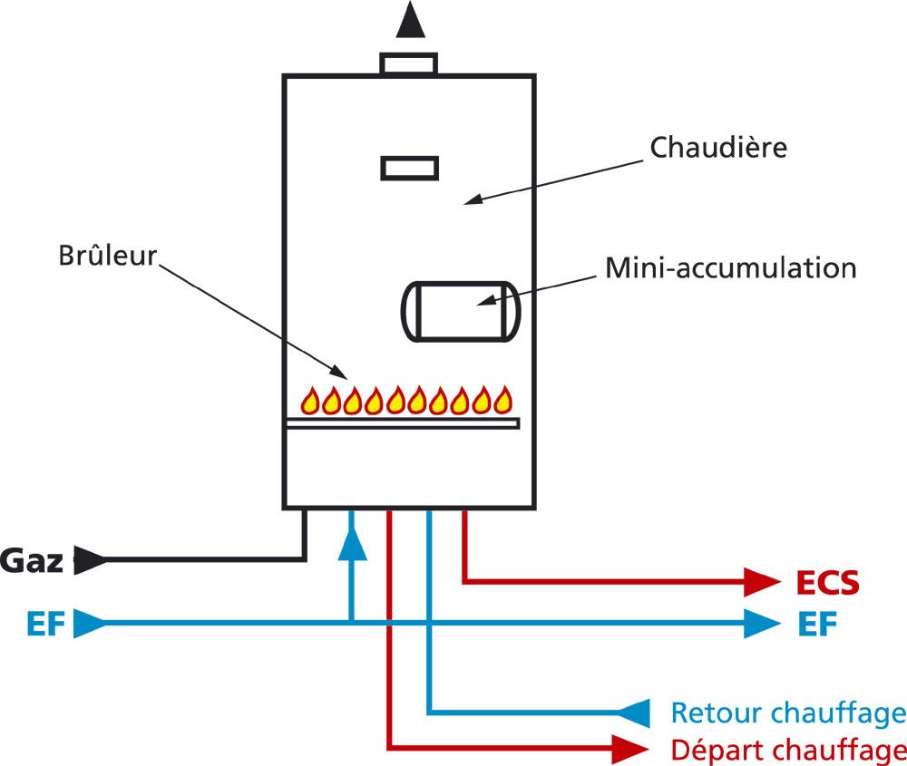 Eau chaude sanitaire de timides changements g n rale for Raccorder un radiateur eau chaude