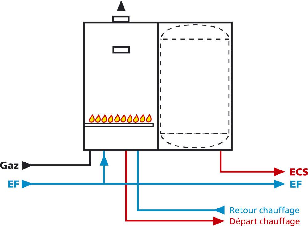 Eau chaude sanitaire de timides changements g n rale for Chaudiere murale gaz avec eau chaude sanitaire instantanee