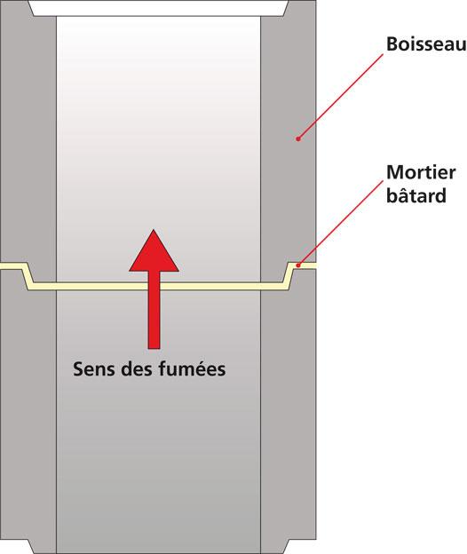 Gros plan sur un dtu conduits de fum e ma onn s b ton ou for Boisseau de cheminee en terre cuite