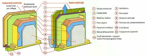 ce panneau de gypse 80 et de fibres de cellulose 20 pais de 125 mm a reu un avis technique at 206 1200 en octobre 2006 pour son utilisation en - Epaisseur Mur Maison Ossature Bois