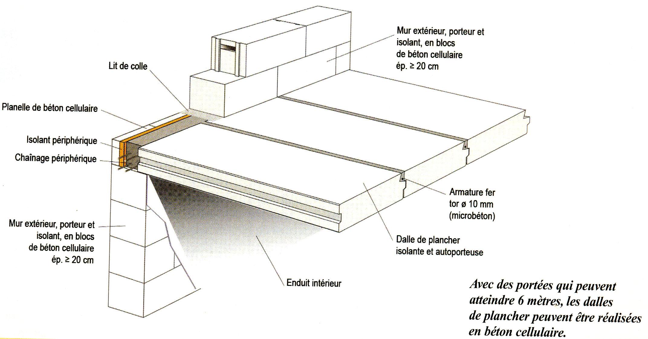 S2 b ton cellulaire murs planchers et cloisons solutions - Difference entre mortier et beton ...