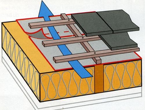 s3 3 systemes d 39 ecrans de sous toiture suite 3 solutions. Black Bedroom Furniture Sets. Home Design Ideas
