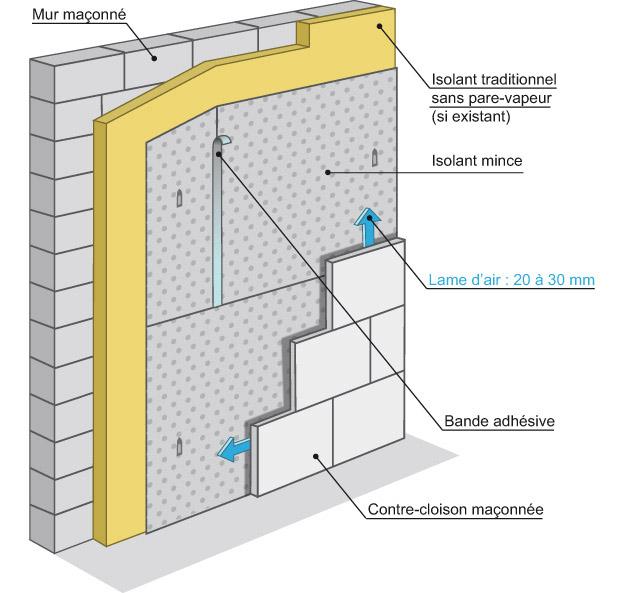 Isolants minces respectez les applications r glementaires for Pose isolant mince plafond garage
