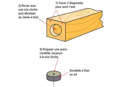 implanter facilement et proprement des poteaux de mezzanine. Black Bedroom Furniture Sets. Home Design Ideas