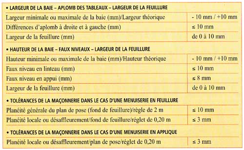 Le dtu ma onnerie 2008 ma onnerie r glementation - Dosage mortier parpaing ...