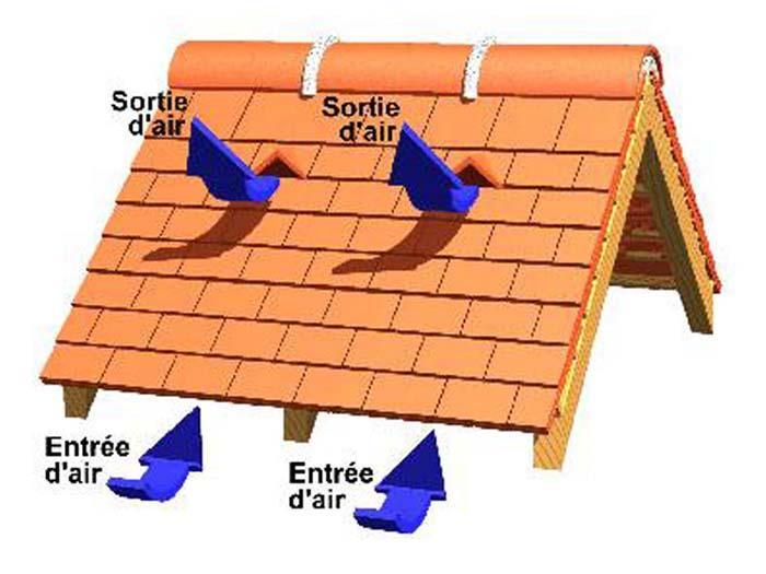 Couvertures  quels types de ventilation ? Solutions