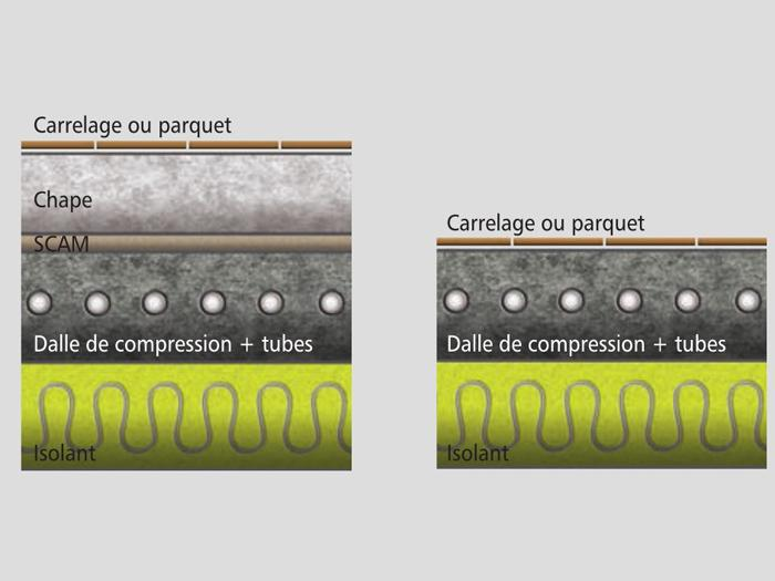 Plancher chauffant rafra chissant basse temp rature for Dtu carrelage colle