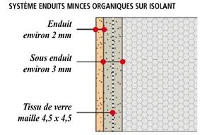Solution N° 1 : Enduit Mince Organique Pigmenté RPE