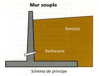 murs de sout nement 3 techniques solutions am nagements. Black Bedroom Furniture Sets. Home Design Ideas