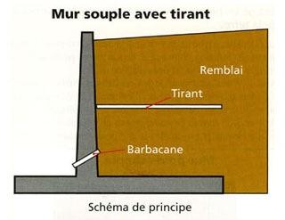 Different Type De Mur murs de soutènement : 3 techniques solutions aménagements