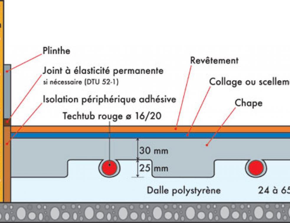 les planchers chauffants à eau chaude chauffage normes