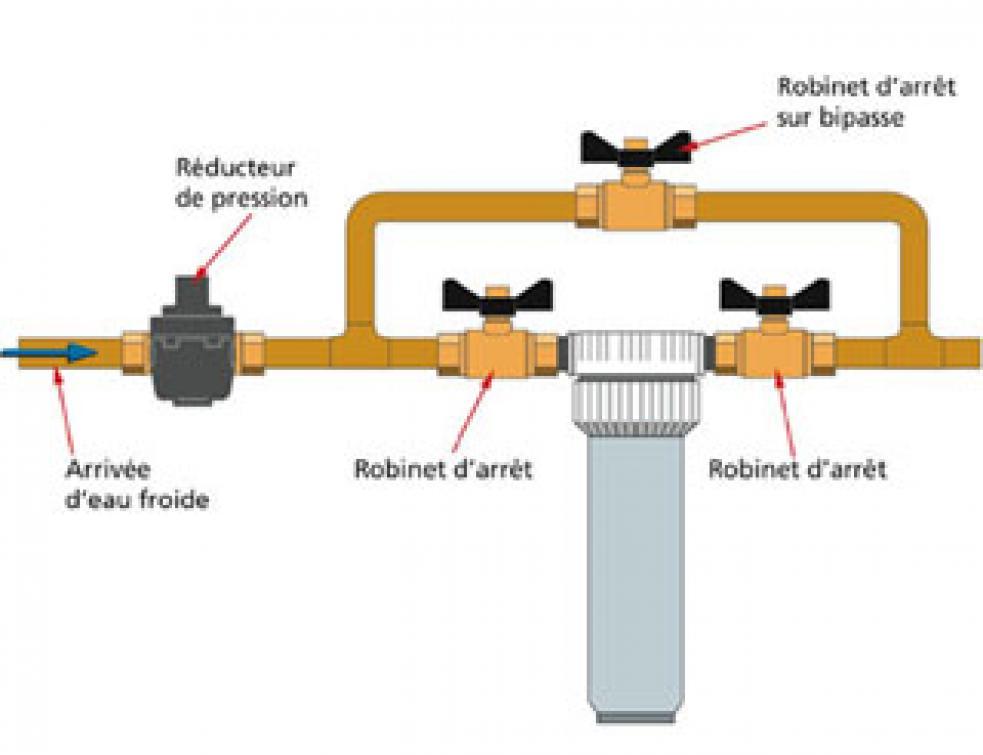 reducteur de pression ballon deau chaude